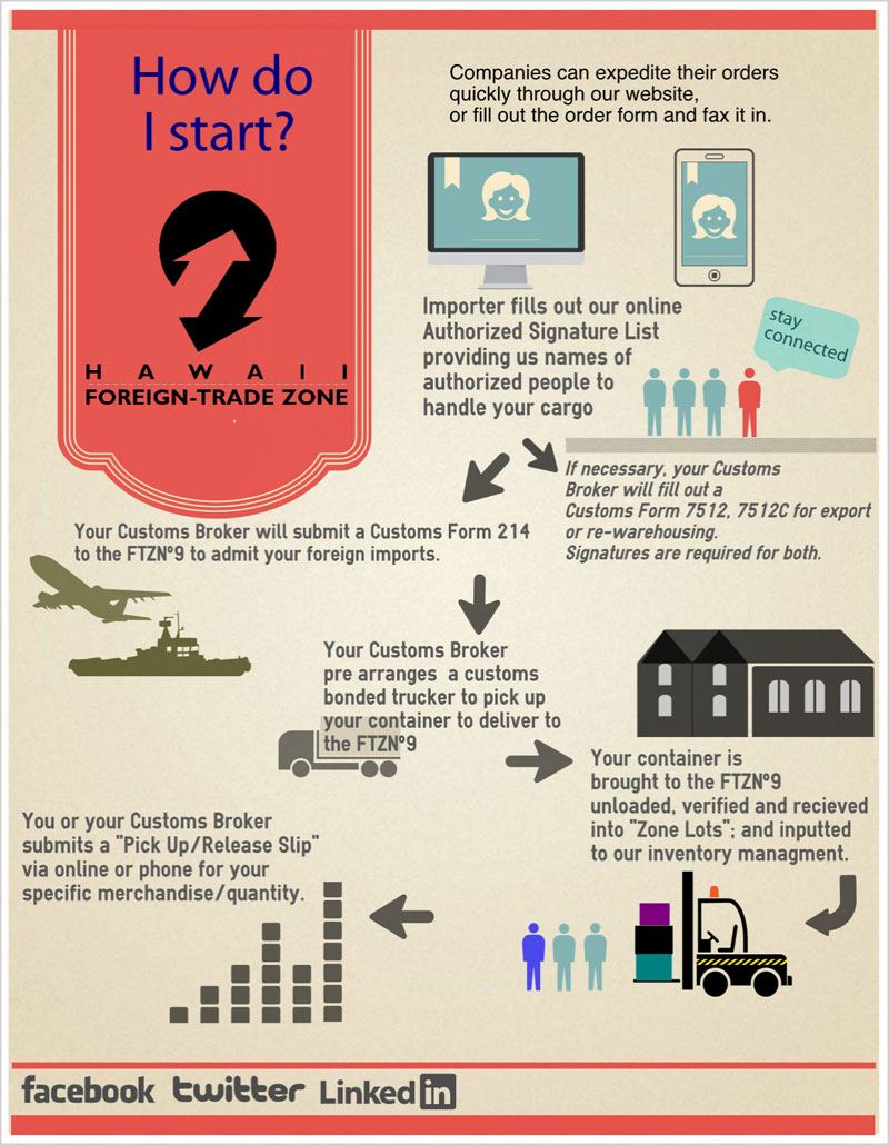 FTZ9 | Bringing Goods Into the FTZ (Infographic)