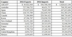 Hawaii's trade countries